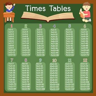 Ilustrador da tabela de tempos três para criança e educação