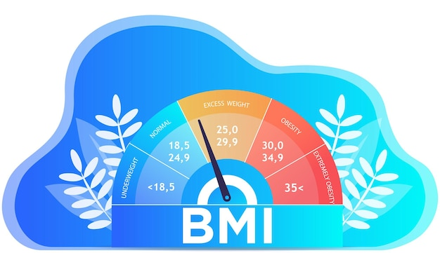 Índice de massa corporal e conceito de exercício de fitness gráfico de obesos escalas ilustração vetorial plana isolada