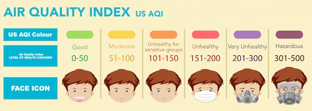 Índice de qualidade do ar com escalas de cores, de boa saúde a perigosas
