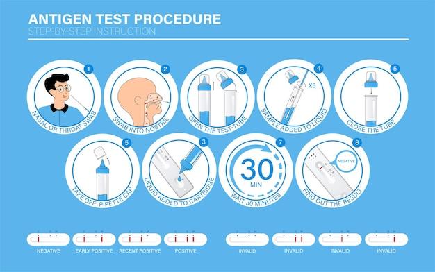 Influenza covid19 antígeno teste rápido procedimento infográfico instruções passo a passo como os testes funcionam