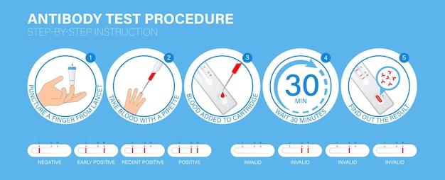 Influenza covid19 procedimento de teste rápido de anticorpo infográfico instruções passo a passo como os testes funcionam