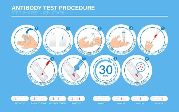 Influenza covid19 procedimento de teste rápido de anticorpo infográfico manual passo a passo como os testes funcionam