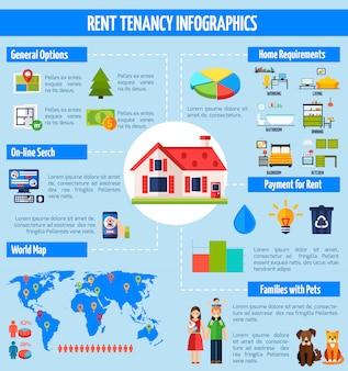 Infografia de aluguel e locação