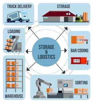 Infografia de armazém automatizada