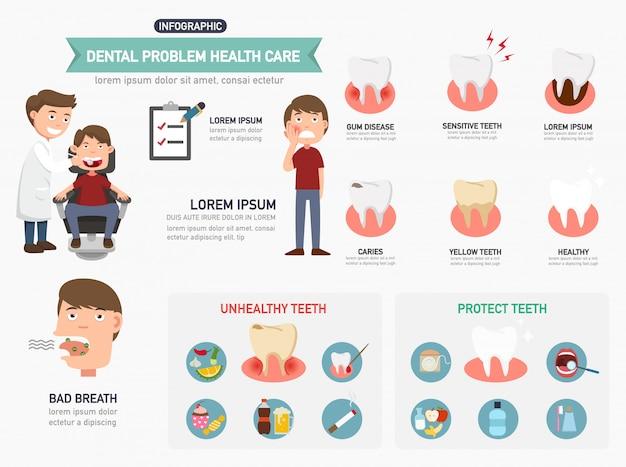 Infografia de assistência odontológica