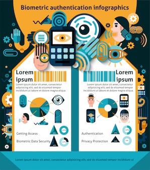 Infografia de autenticação biométrica