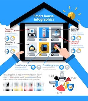 Infografia de casa inteligente