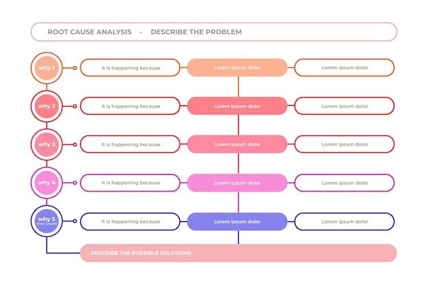 Infografia de cinco porquês