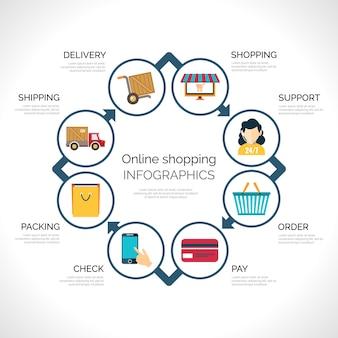 Infografia de compras on-line