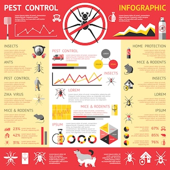 Infografia de controle de pragas