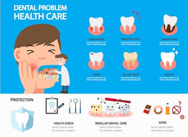 Infografia de cuidados de saúde problema dental