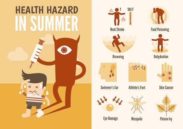 Infografia de cuidados de saúde sobre o risco para a saúde do verão