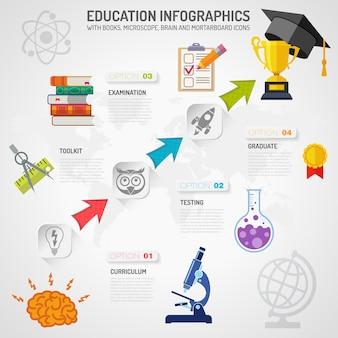 Infografia de educação com setas e conjunto de ícones plana como mortarboard, livros, microscópio e cérebro. vetor para folheto, cartaz, site da web e publicidade impressa.