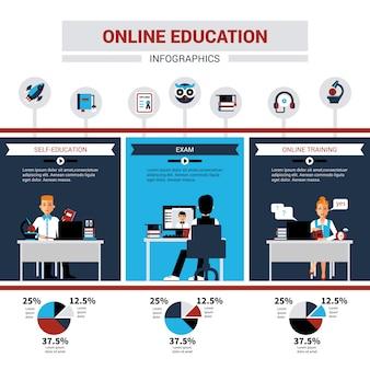 Infografia de educação on-line