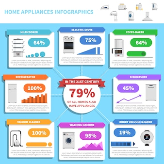 Infografia de eletrodomésticos