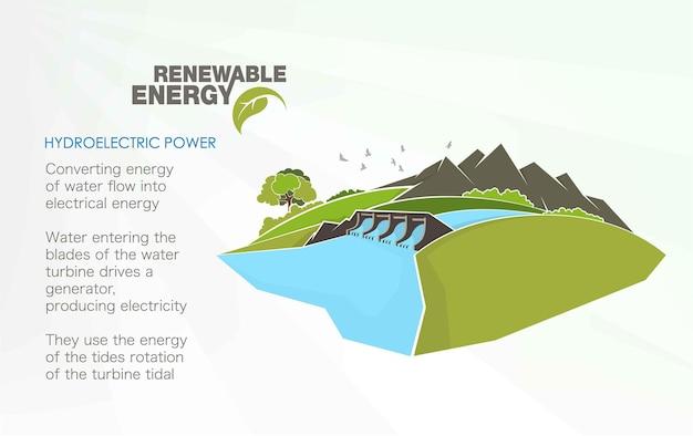 Infografia de energias renováveis com elementos da água, do vento do sol e da terra.