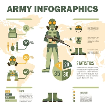 Infografia de equipamento de soldado do exército