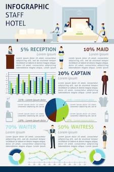 Infografia de funcionários do hotel