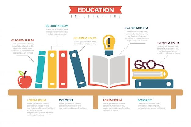 Infografia de ícones plana de educação