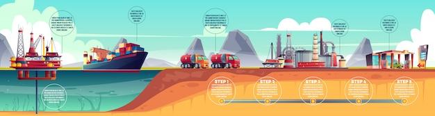 Infografia de indústria de petróleo