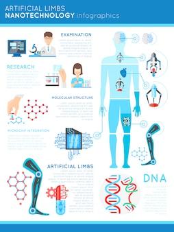 Infografia de nanotecnologia de membros artificiais