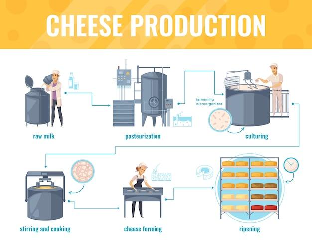 Infografia de produção de queijo