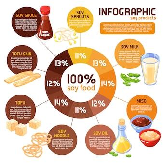 Infografia de produtos de soja com estatísticas do consumo tradicional de alimentos à base de soja, como o miso brota molho de tofu e outros desenhos animados