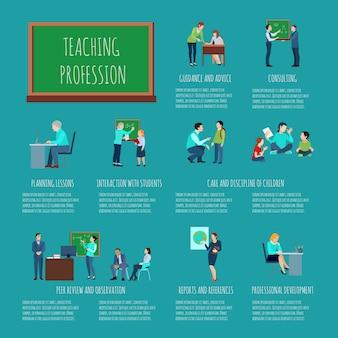 Infografia de profissão de ensino