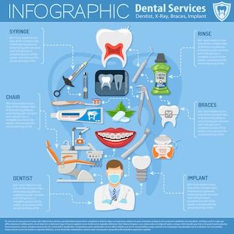 Infografia de serviços odontológicos