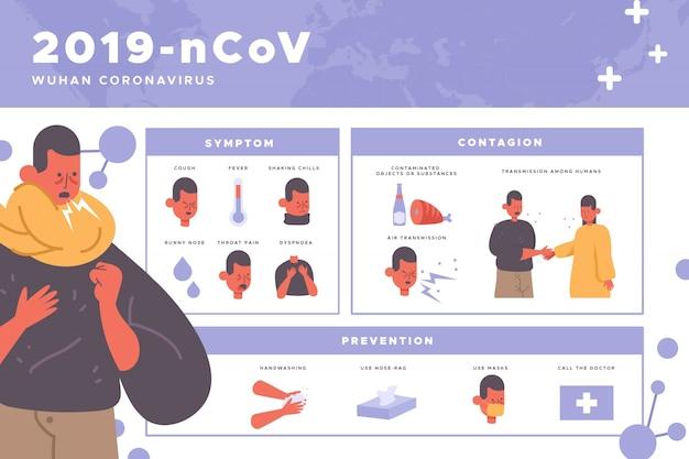 Infografia de vírus corona