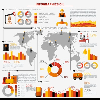 Infografia do setor de petróleo