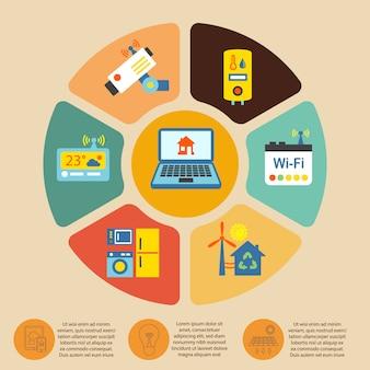 Infografia em casa inteligente