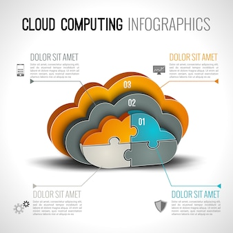 Infografia em computação em nuvem