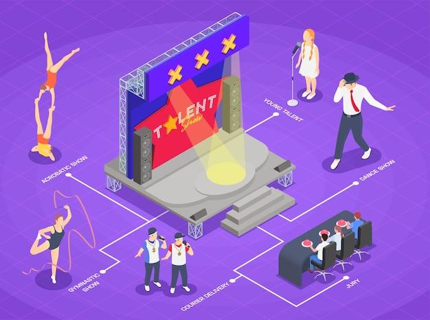 Infografia isométrica com júri de programa de talentos da tv e participantes cantando, dançando e fazendo acrobacias