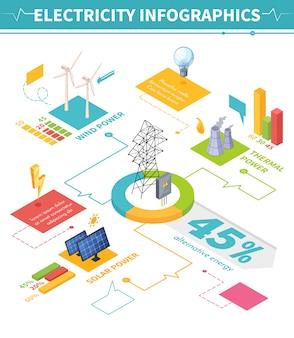 Infografia isométrica de electricidade com composições de imagem representando esquemas tradicionais e diferentes para produção de energia com ilustração vetorial de texto