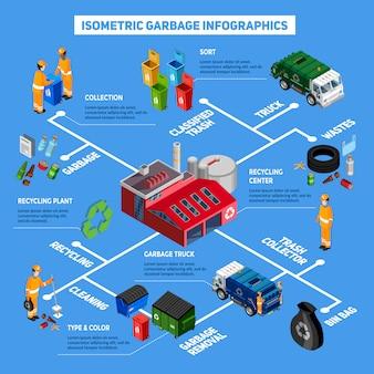 Infografia isométrica de lixo
