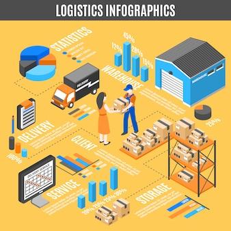 Infografia isométrica de logística