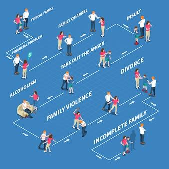 Infografia isométrica de problemas familiares