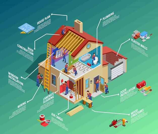 Infografia isométrica de reparação em casa