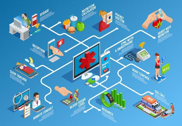 Infografia isométrica de saúde digital