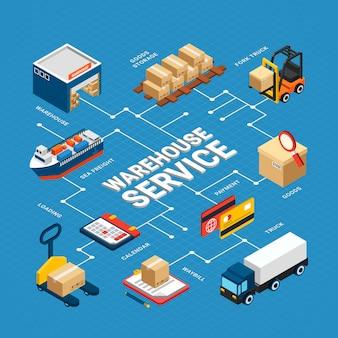 Infografia isométrica de serviço de armazém com vários transportes de logística na ilustração 3d azul