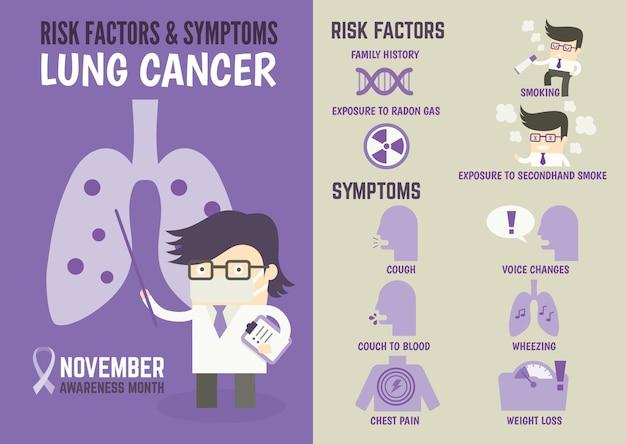 Infografia sobre fatores de risco e sintomas de câncer de pulmão
