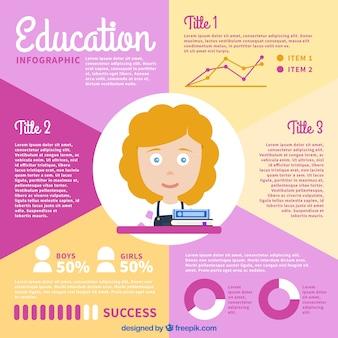 Infográfico bonito para as questões da educação