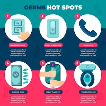 Infográfico com conjunto de pontos quentes de germes