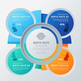 Infográfico com dados da taxa de natalidade