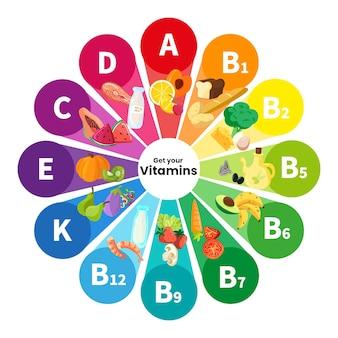 Infográfico com diferentes vitaminas coloridas