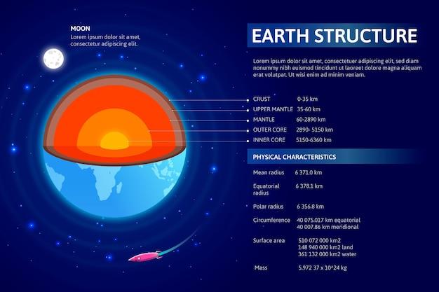 Infográfico com estrutura detalhada da terra
