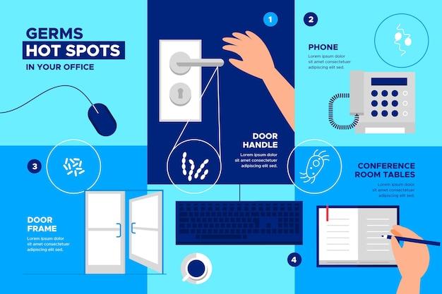 Infográfico com pontos quentes de germes
