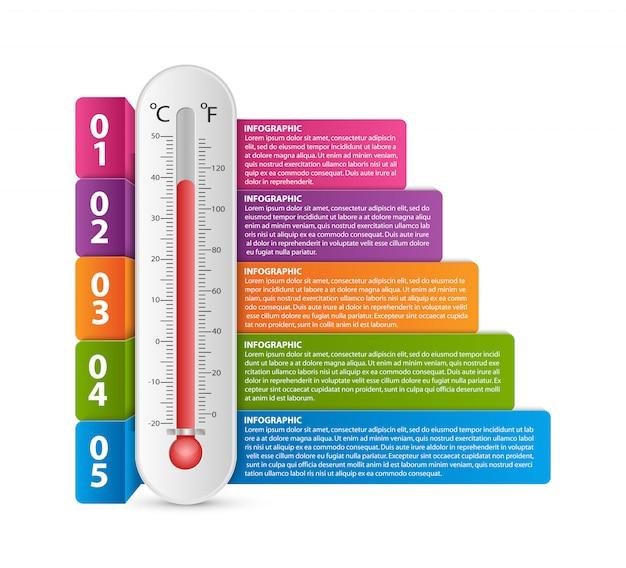 Infográfico com um termômetro