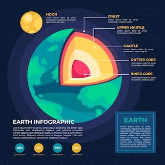 Infográfico conceito de estrutura da terra